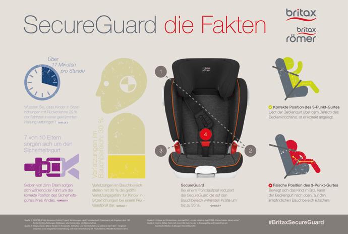 02_Britax_SecureGuard_Infografik